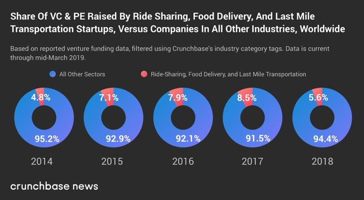 Інвестори почали втрачати інтерес до сервісів замовлення таксі і прокату велосипедів - startups, community