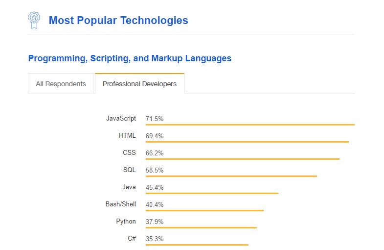 3 мови програмування для вивчення в 2019 році - porady, story
