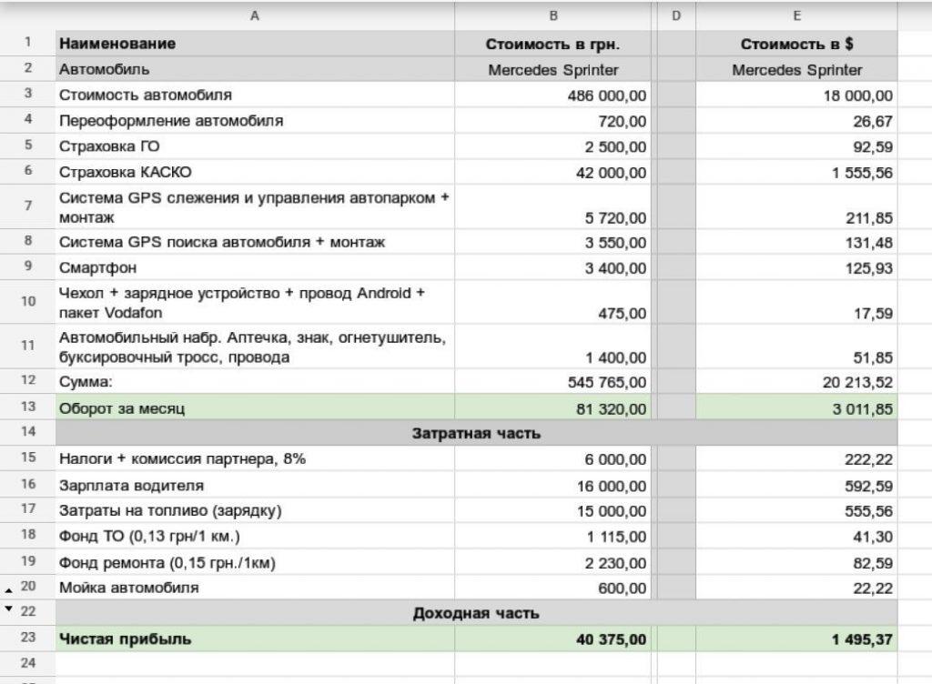 Оборот в 80 000 грн, прибуток - 40 000 грн: скільки зароблять водії Uber Shuttle в Києві - news