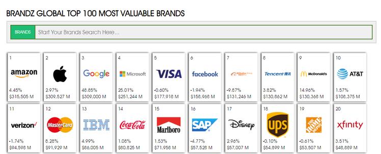 Не Google: названо найдорожчий бренд у світі - news