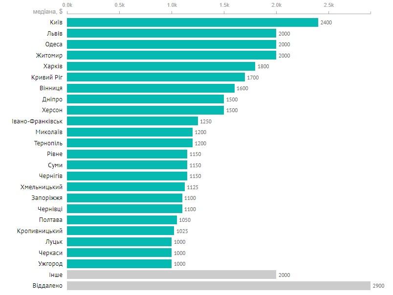 Скільки заробляють українські програмісти: дані на червень 2019 - community, news