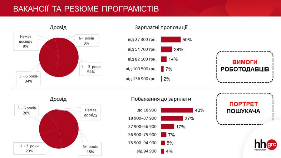 Український програміст: вік до 40 років, зарплати до 260 000 гривень і любов до гнучкого графіку - career