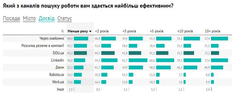 Де шукають роботу українські IT-фахівці: лідирує LinkedIn - news