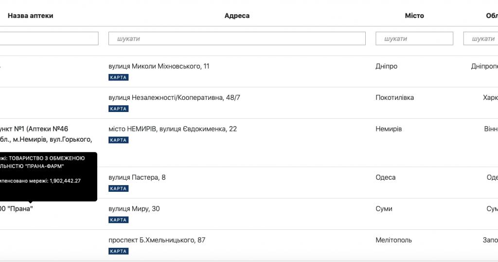 В Україні запрацював онлайн-сервіс пошуку аптек за програмою «Доступні ліки» - news