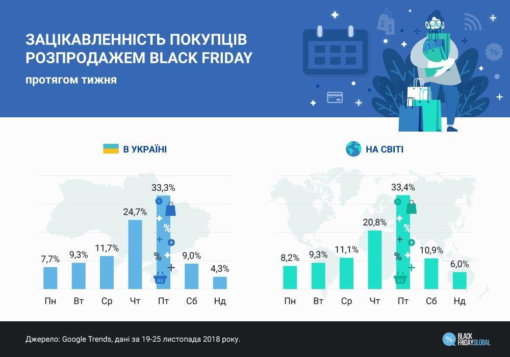 Чорна п'ятниця 2019 – розповідаємо всі деталі - news, online-marketing