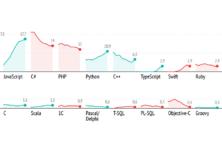 Найпопулярніші мови програмування 2019 року – дані GitHub