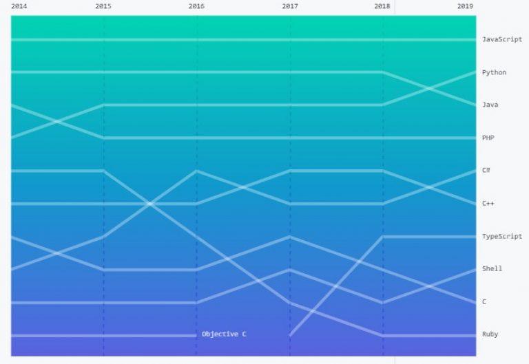 Найпопулярніші мови програмування 2019 року - дані GitHub - news