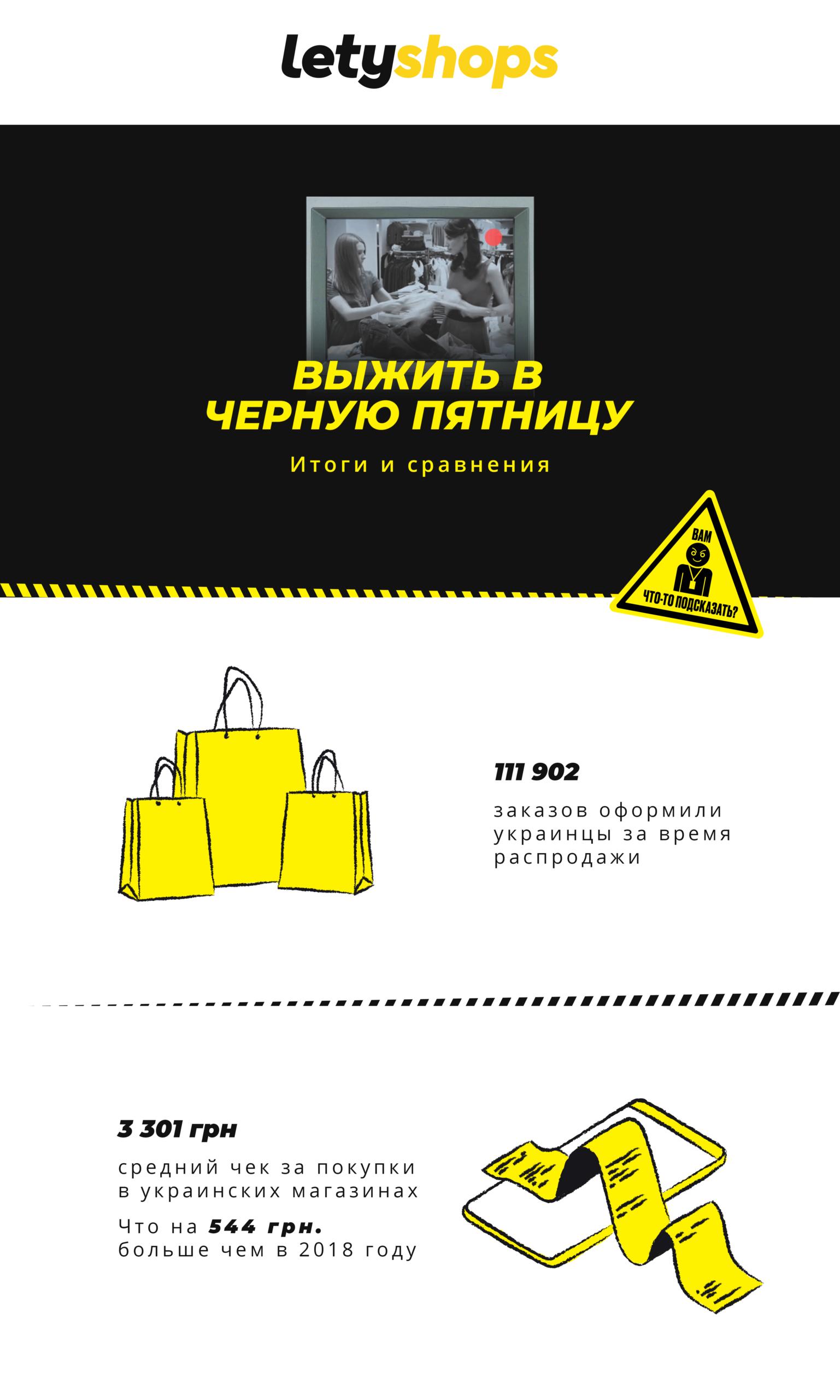 «Чорна п'ятниця» в цифрах: українці витратили 74,4 млн грн - дані LetyShops - news