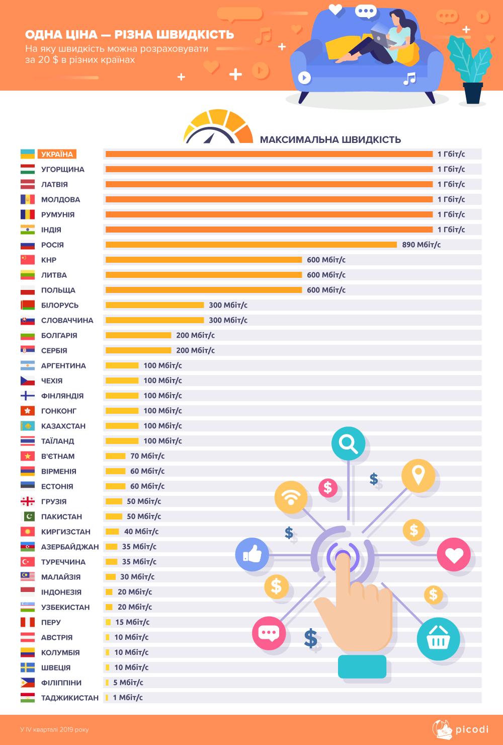 Де в світі найдешевший і швидкісний інтернет: порівняння цін - news