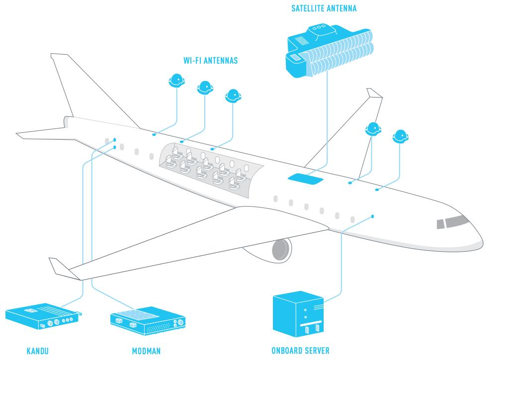 Як працює Wi-Fi в літаках - transport, tech