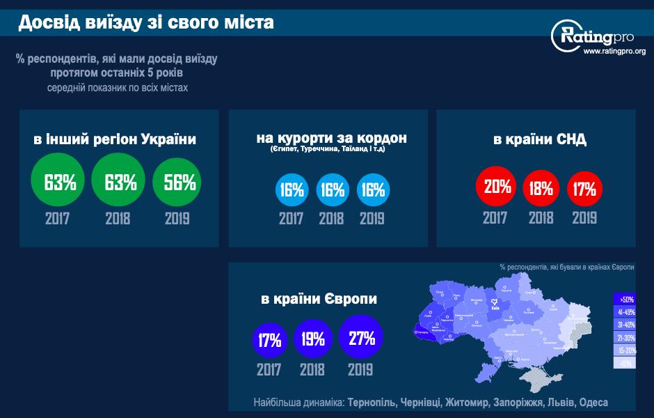Рейтинг кращих для життя міст України: лідирує Вінниця, Київ - на 16 місці - news