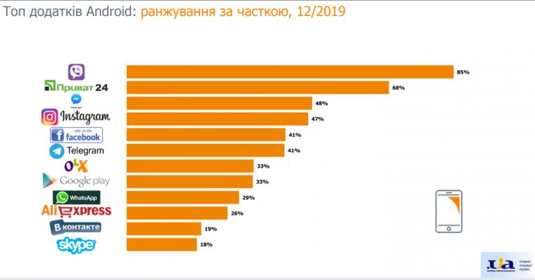 Топ-25 сайтів і додатків за грудень - news