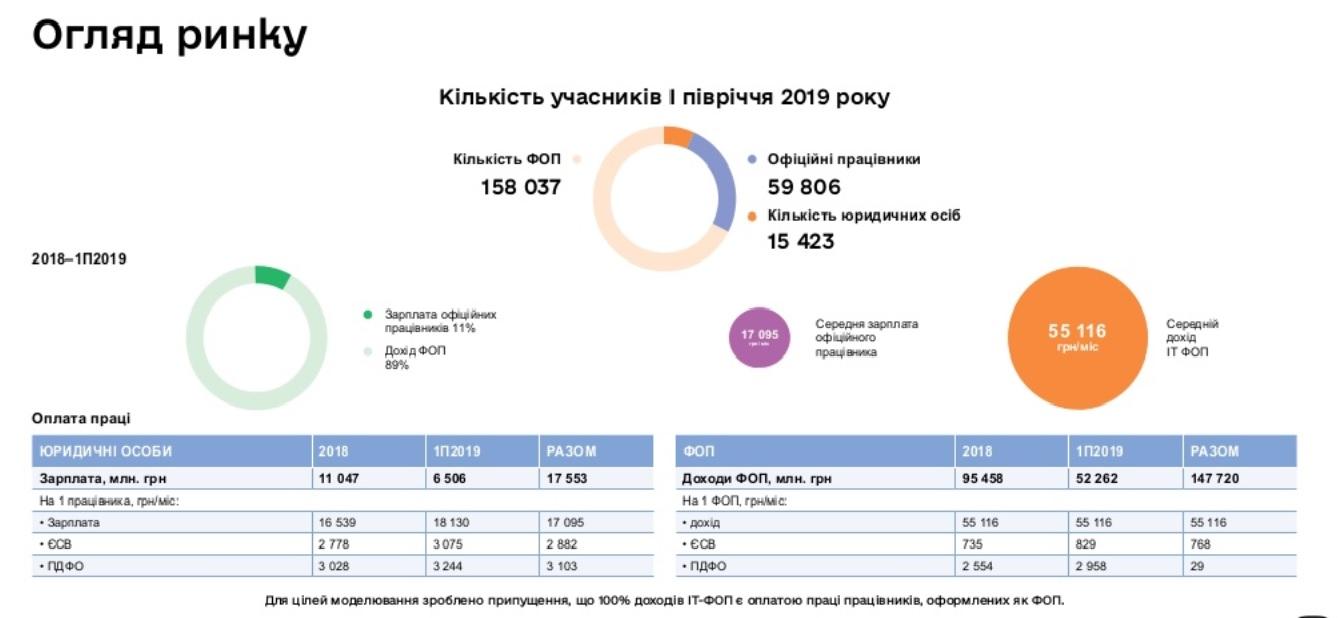Скільки заробляють українські розробники і де платять більше. Дослідження - developers, news, groshi