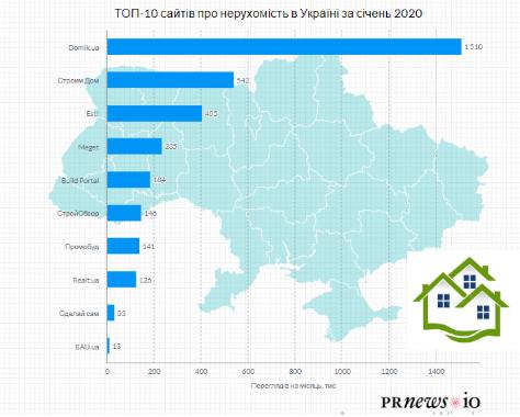 ТОП-10 українських сайтів з нерухомості в січні 2020 року - partners, news
