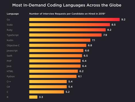 Найпопулярніші та затребувані мови програмування - рейтинг Hired - news