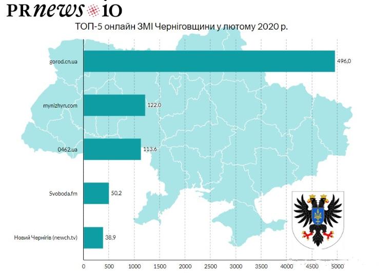 PRNEWS.IO підготувала рейтинг популярних онлайн-видань Чернігівщини - news