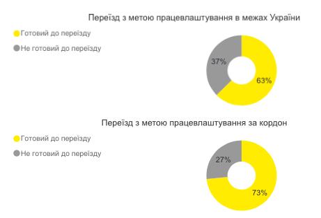 12 кращих роботодавців України на думку студентів - studentu, news, career, hr