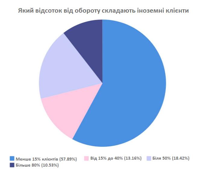 Як виглядає український ринок веб-розробки в 2020 році - дослідження - tech, news, country