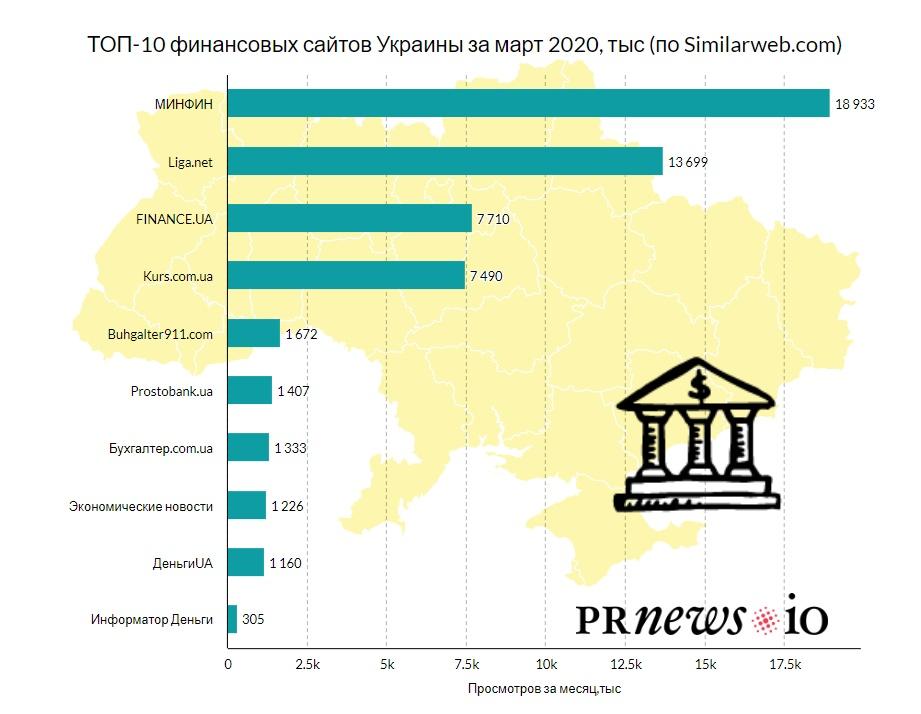 ТОП-10 фінансових сайтів Києва за березень - partners, news