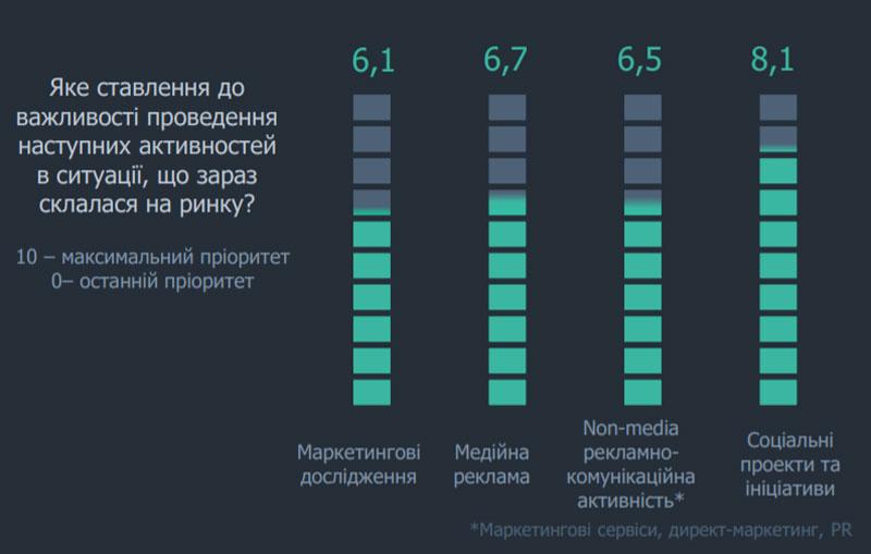Урізають бюджети, переходять в digital: як коронавірус вплинув на маркетинг в Україні - news, online-marketing