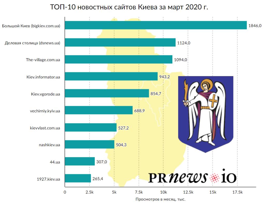 Що читають під час карантину: ТОП-10 новинних сайтів Києва за березень - partners, news