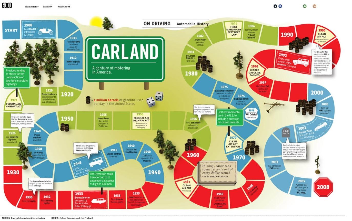 Як зробити приголомшливу інфографіку - porady, news, online-marketing, business