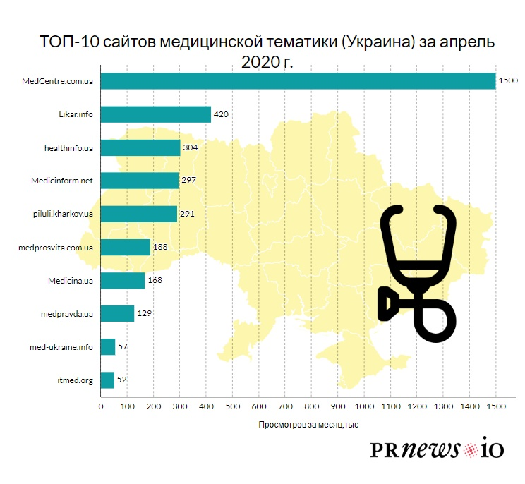 Яким медичним сайтам довіряють українці - partners, news