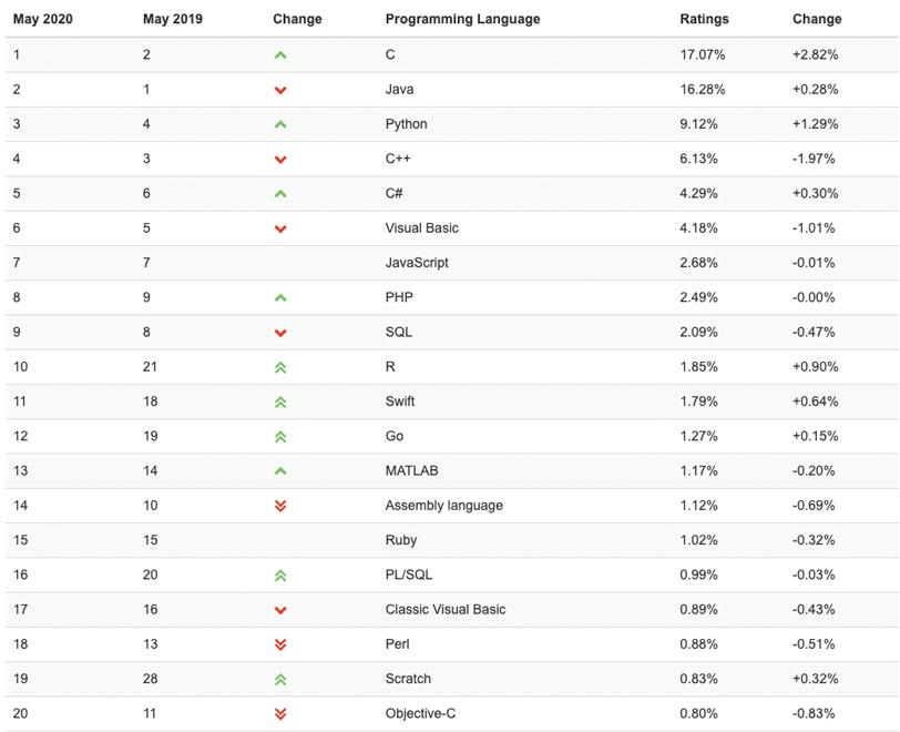 Рейтинг популярності мов програмування — С лідирує, а Java втрачає позиції - tech, news