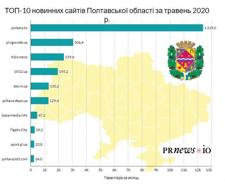 ТОП-10 новинних ЗМІ Полтавщини за травень - partners, news