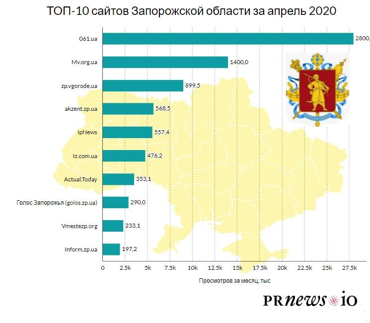 ТОП-10 ЗМІ Запорізької області - partners, news