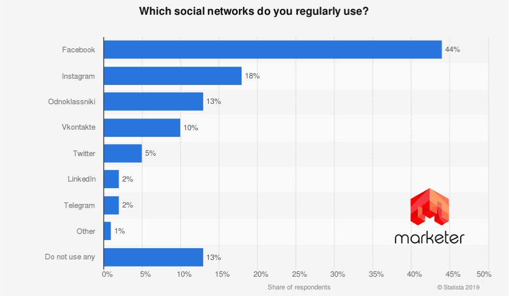 Найпопулярніші соціальні мережі в Україні та країнах світу у 2020 - social-media, news