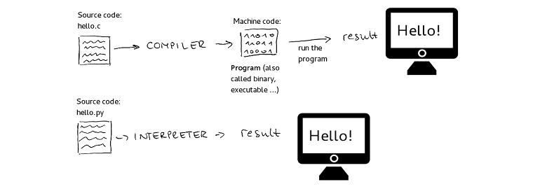 Скільки мов програмування існує зараз у світі - tech, developers, news