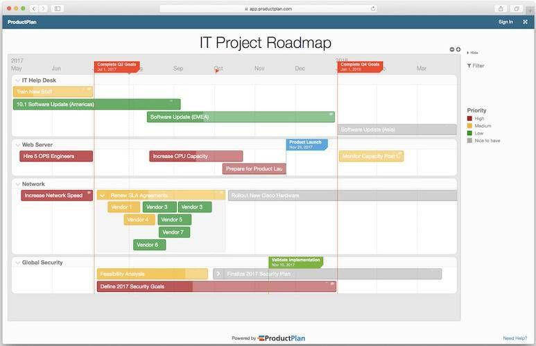 5 інструментів для ведення roadmap (дорожньої карти) проєкту - tech, produktyvnist, news, business