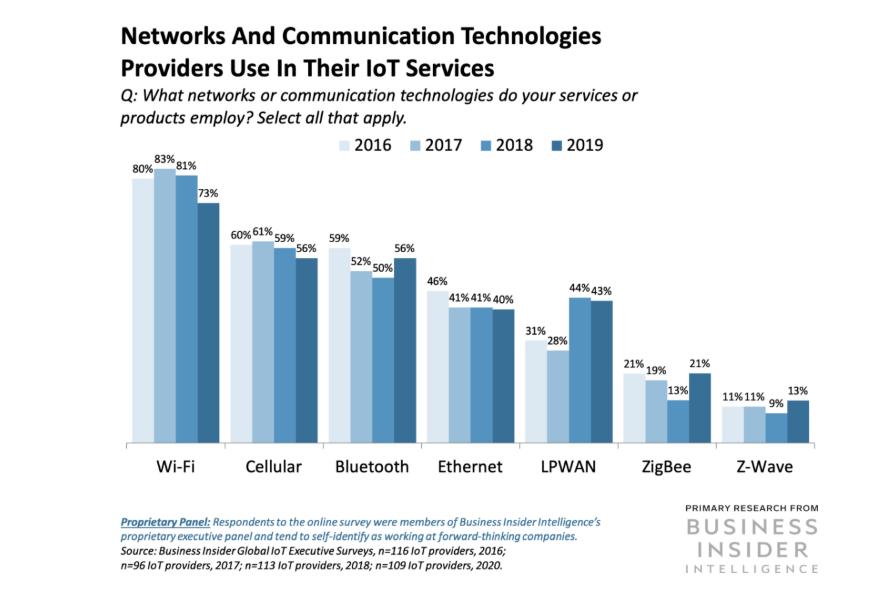 Майбутнє інтернету речей - звіт Business Insider Intelligence - tech, news