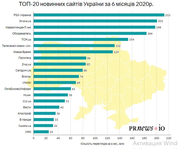 ТОП-20 новинних сайтів України - partners, news