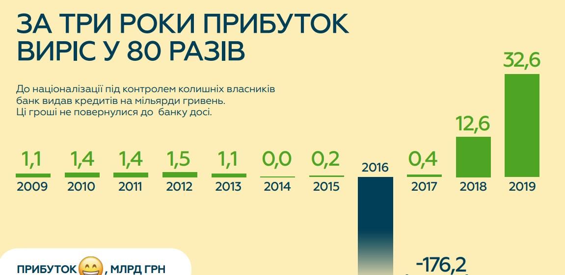 Прибуток зріс в 80 разів, 2 млн нових клієнтів: «ПриватБанк» відзвітував про роботу після націоналізації - news, country, groshi, business