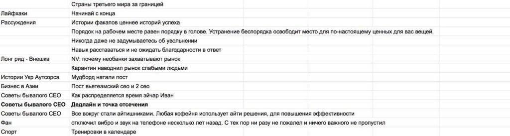 Челлендж для підприємця. Інструкція системного ведення своїх соціальних мереж - news, online-marketing, people, business
