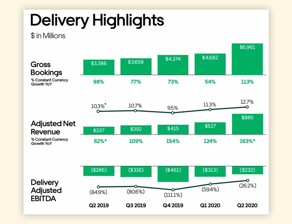 Uber почав заробляти на доставці їжі більше, ніж на таксі - transport, startups, news, business