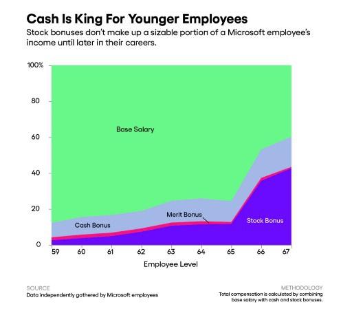Оклад, бонуси, дискримінація: співробітники Microsoft розкрили дані про зарплати - news, groshi