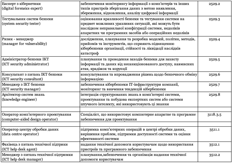 Представлений новий класифікатор IT-професій в Україні. До нього увійшли 76 спеціальностей - news, country, hr
