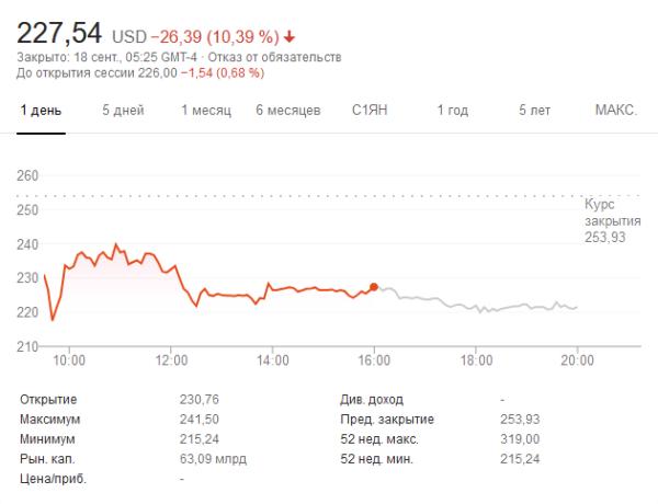 Найбільше IPO року, зростання вдвічі за день: чим привернув Баффетта та інших збитковий сервіс для аналізу даних Snowflake - tech, startups, news, investytsiyi