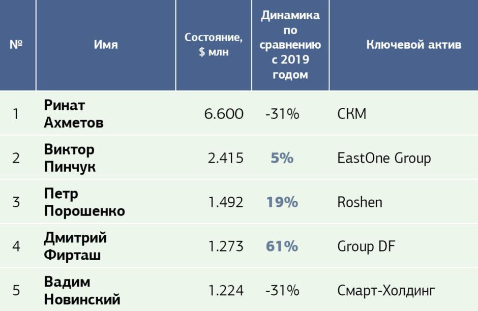 Топ-100 найбагатших українців за версією журналу «НВ» - news, groshi, business