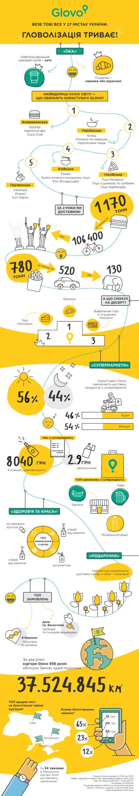 27 міст, 2 «хмарні кухні» та 1170 тонн бургерів - сервіс Glovo відзначає другу річницю роботи в Україні - startups, partners, news, groshi, business