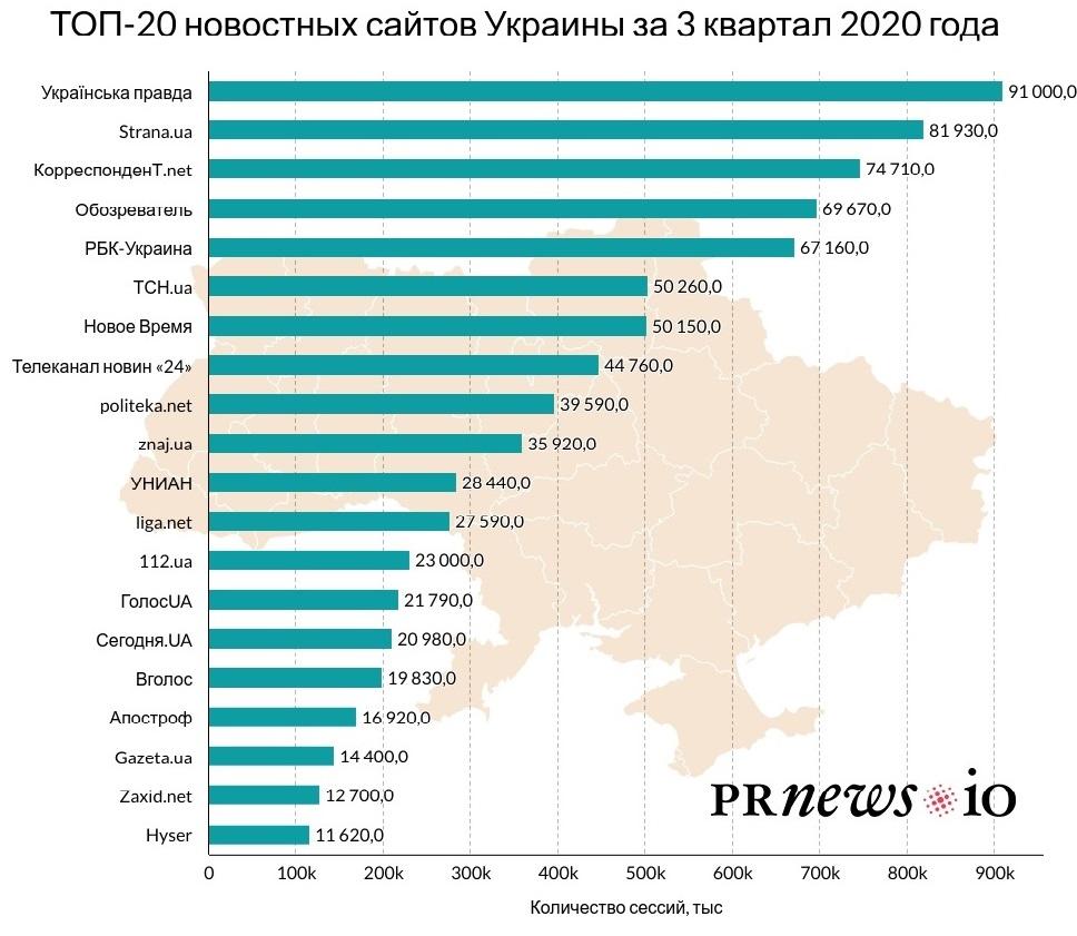 Опубліковано ТОП-20 новинних сайтів України за 3 квартал 2020 року - partners, news