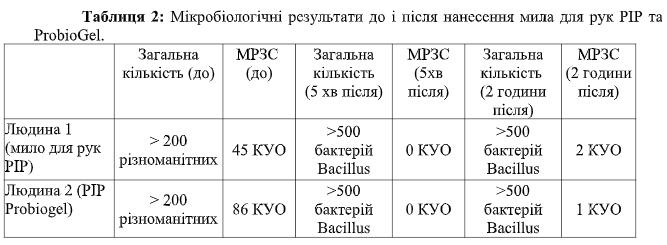 Безпечна дезінфекція: найефективніший пробіотичний антисептик на українському ринку —  Sviteco PPG - spetsproekt, partners, news