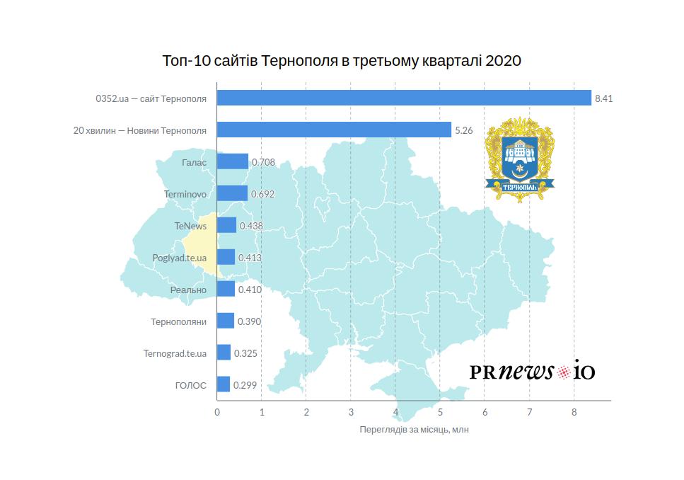 Що читали тернополяни в третьому кварталі: топ-10 популярних ЗМІ регіону - partners, news