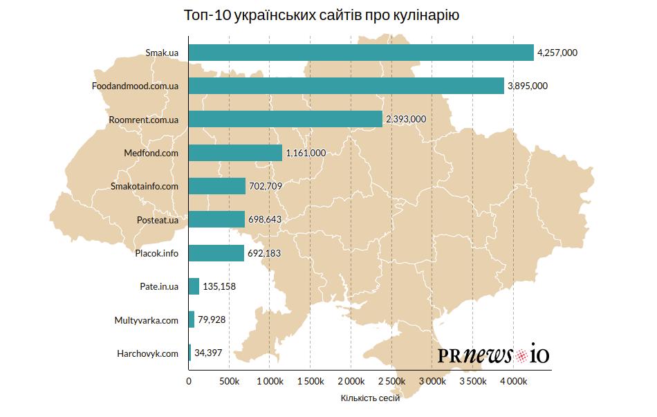 «Найсмачніші» сайти 2020: рейтинг популярних кулінарних онлайн-медіа - press-release, partners, news