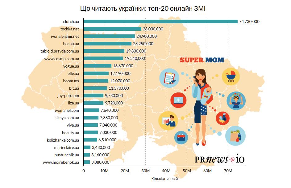Що читали українки в 2020 році: ТОП-20 найпопулярніших онлайн-медіа для жінок - press-release, partners, news, online-marketing