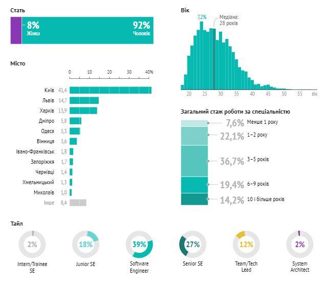 Зарплати українських розробників: огляд зимового опитування порталу DOU.UA - tech, developers, news