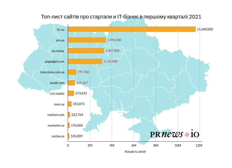 Що читають українські IT-підприємці: рейтинг ЗМІ - tech, press-release, news, business